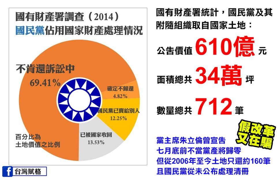 國民黨黨產從超過9639億縮水至166億!?